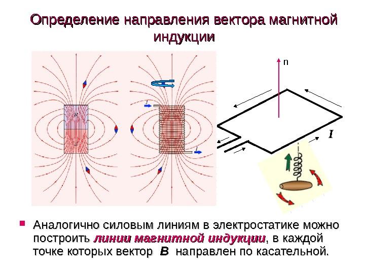 Индукция магнитного поля. вихревое поле. соленоид. электромагниты.