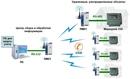 Системы автоматизации учета энергоресурсов