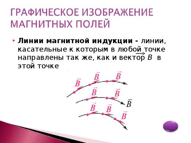 Магнитное поле прямолинейного проводника с током