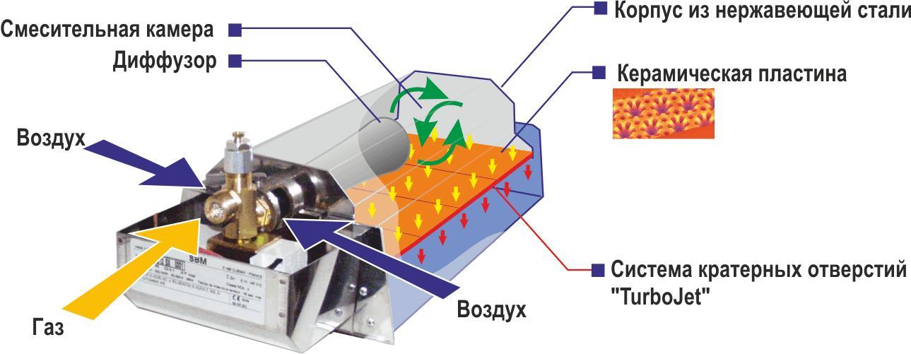 Принцип работы конвекторных обогревателей и существующие их виды