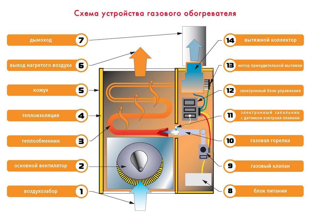 Что представляет собой конвекционный обогреватель и как он работает