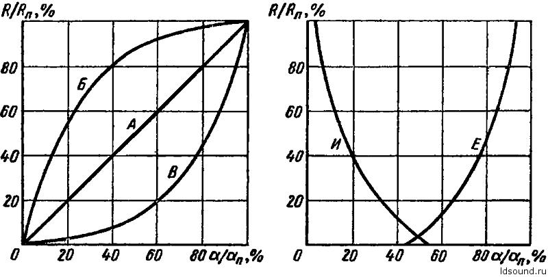 Smd резисторы: что это такое и для чего используются?