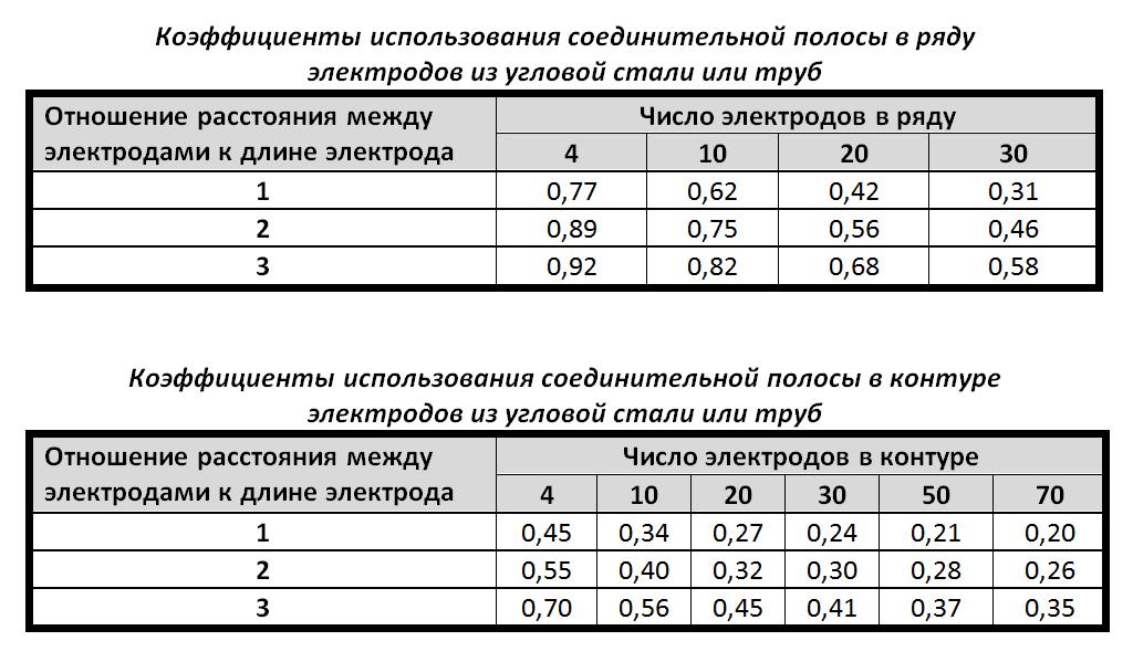 Расчет заземляющего устройства подстанции 110/35/10 кв