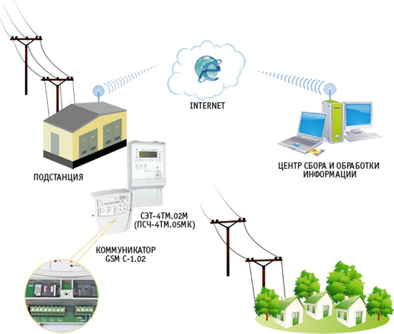 Что такое интеллектуальная система учета электроэнергии, что в нее входит?