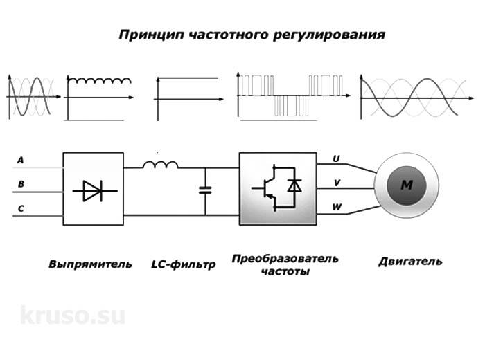 Частотный преобразователь