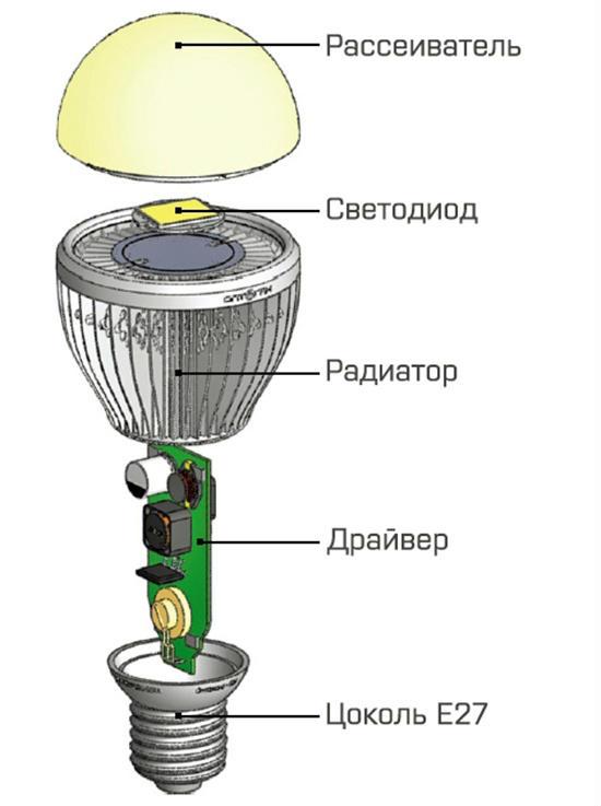 Общие сведения об источниках света для прожекторов