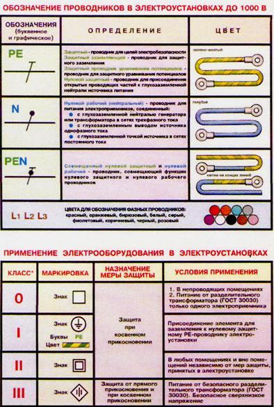 Гост р 51853-2001 заземления переносные для электроустановок. общие технические условия