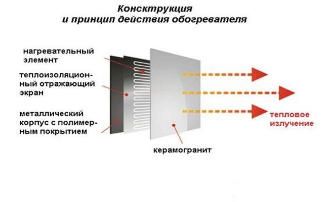Конвектор электрический рекомендации по выбору