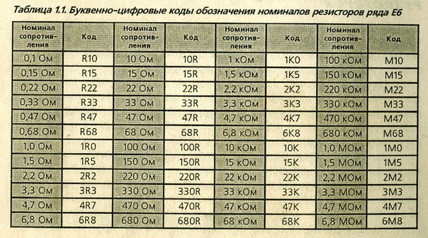 Ряд сопротивления резистора е24