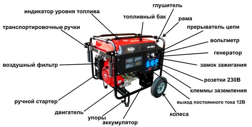 Бензогенераторы: устройство, принцип работы, производители