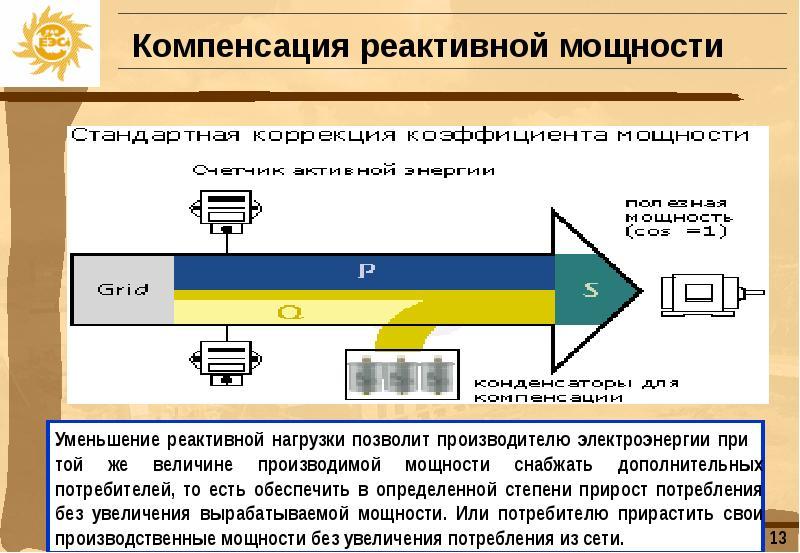 Компенсация реактивной мощности в сетях промышленных предприятий