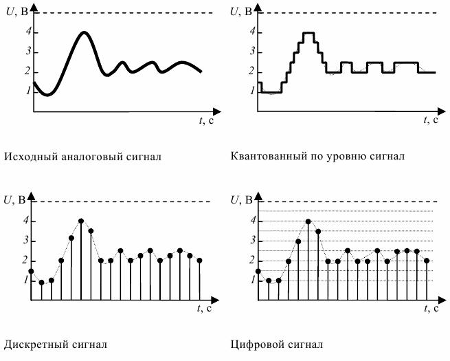 В чём разница между дискретным и аналоговым сигналом