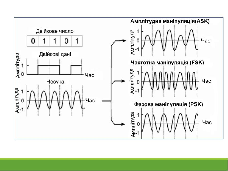 Аналоговый и цифровой звук: характеристика