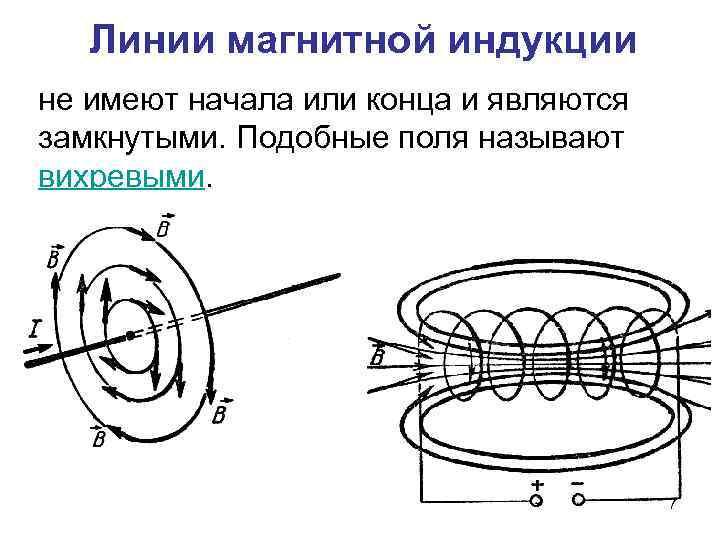 Электромагнетизм. введение