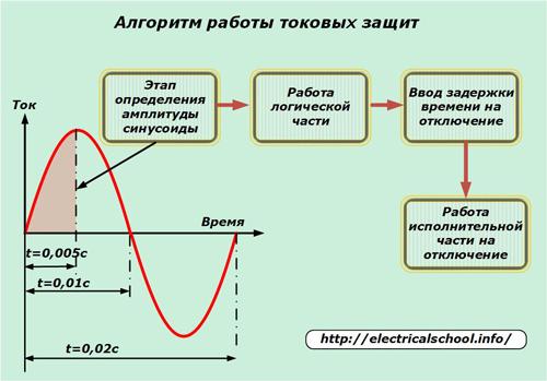 Защита от токов короткого замыкания