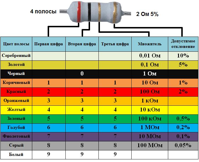 Цветовая маркировка резисторов: описание, назначение, классификация