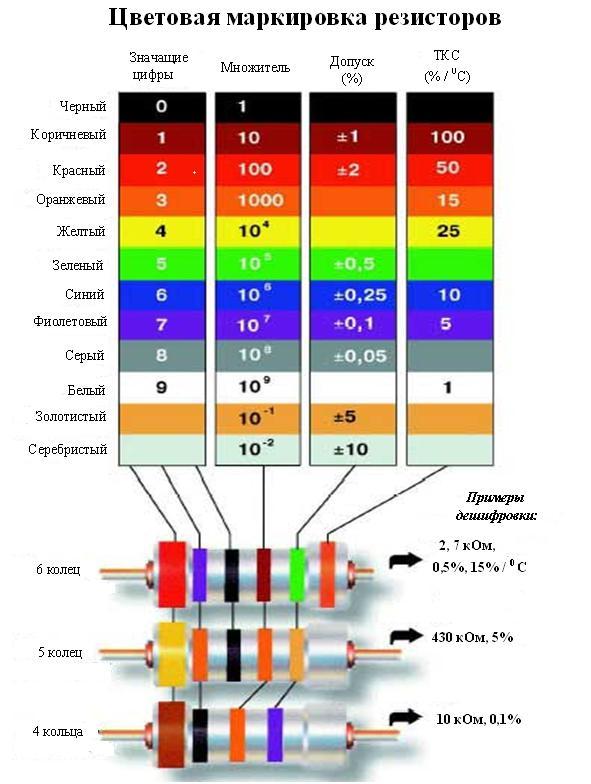 Как расшифровать маркировку на резисторе (сопротивлении)