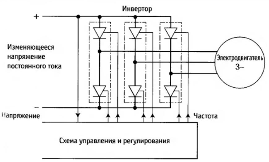 Частотный преобразователь: назначение, принцип работы и устройство прибора. лучшие модели преобразователей