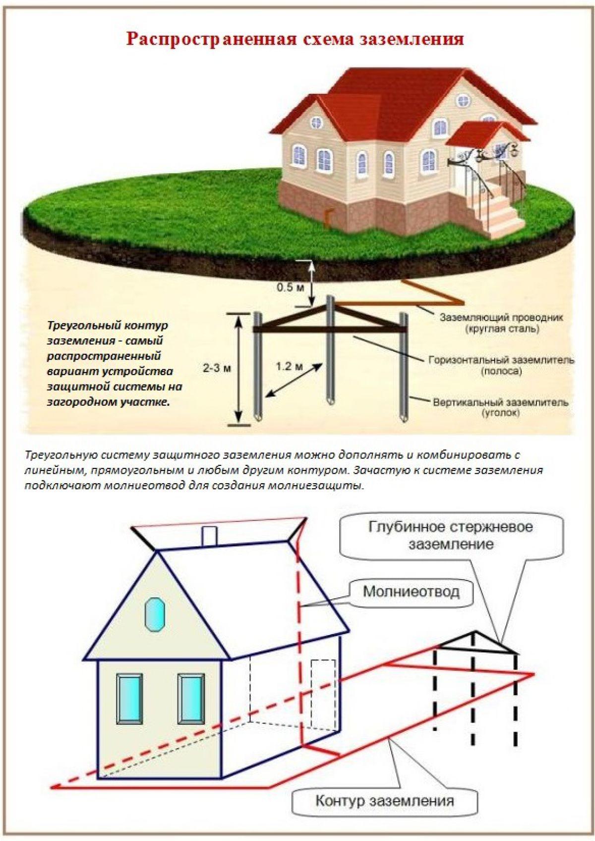 Пуэ-7 п.1.7.49-1.7.66  заземление и защитные меры электробезопасности общие требования