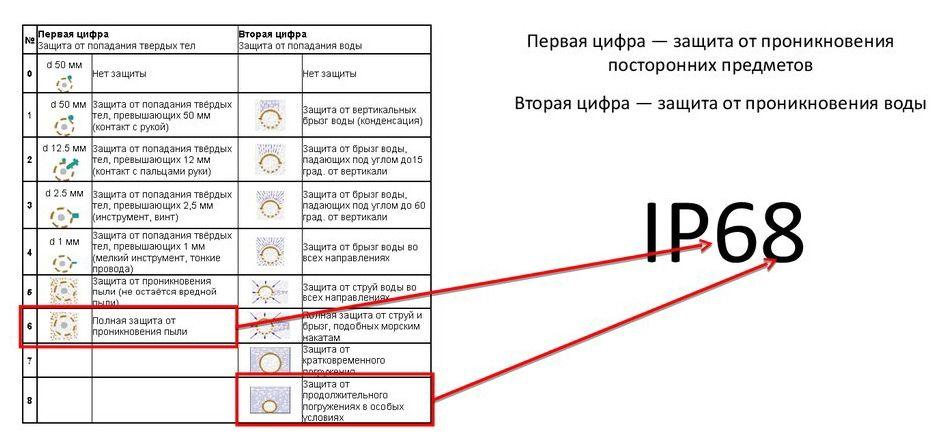 Степень защиты - расшифровка: ip54, ip65, ip20, ip68, ip67, ip44, ip55, ip66, ip40
