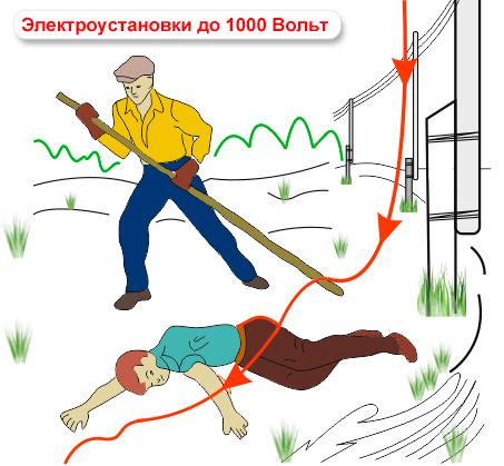 Шаговое напряжение: его опасность и меры защиты