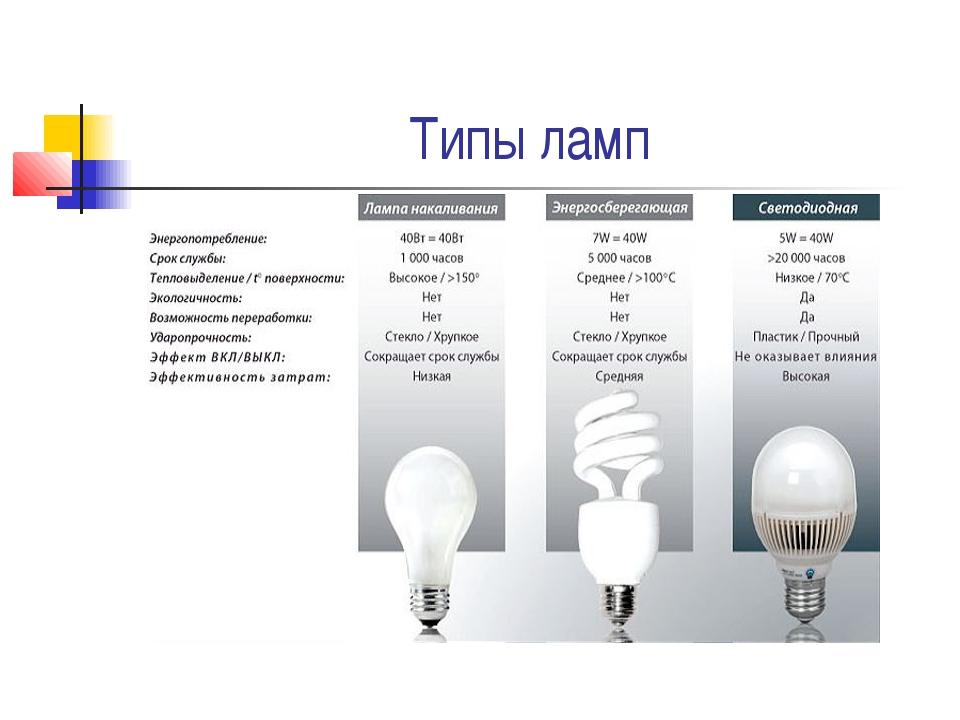 Светильники в интерьере: особенности выбора