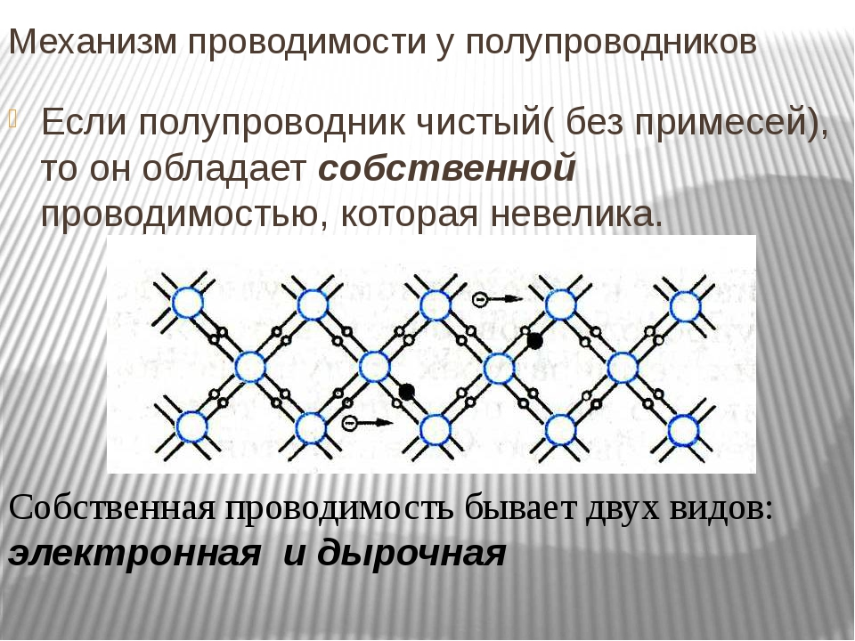 Полупроводники. собственная проводимость полупроводников.
