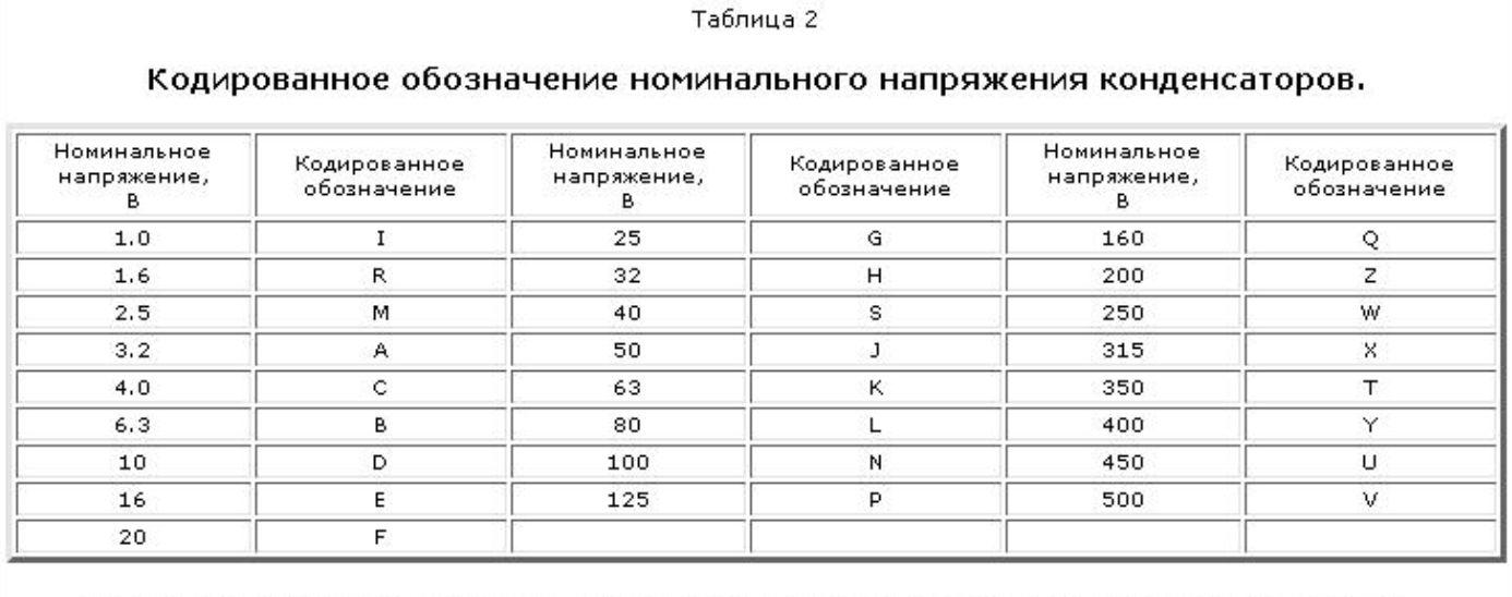 Маркировка конденсаторов расшифровка онлайн по напряжению. советские керамические и пленочные конденсаторы