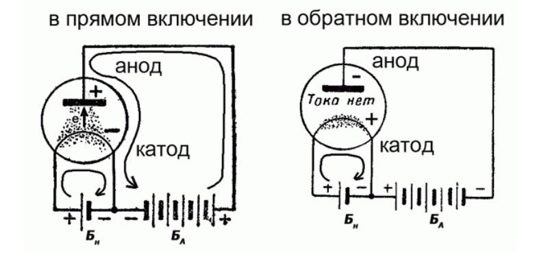 Катод