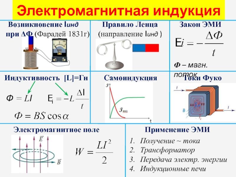 Формула фарадея и закон электромагнитной индукции