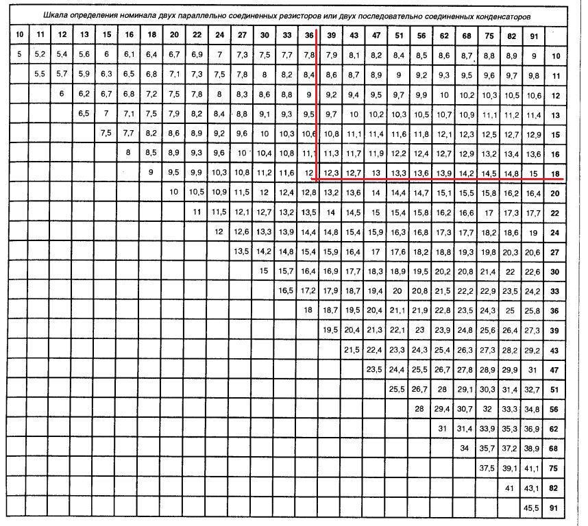 Ряды номиналов резисторов: сопротивление номинала е 24
