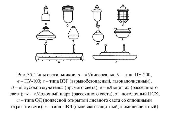 Подвесные светильники – примеры установки, размещения и дизайна источников света своими руками (110 фото)