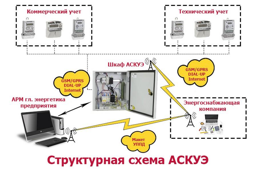 Аиис куэ: автоматизированная система коммерческого учета электроэнергии