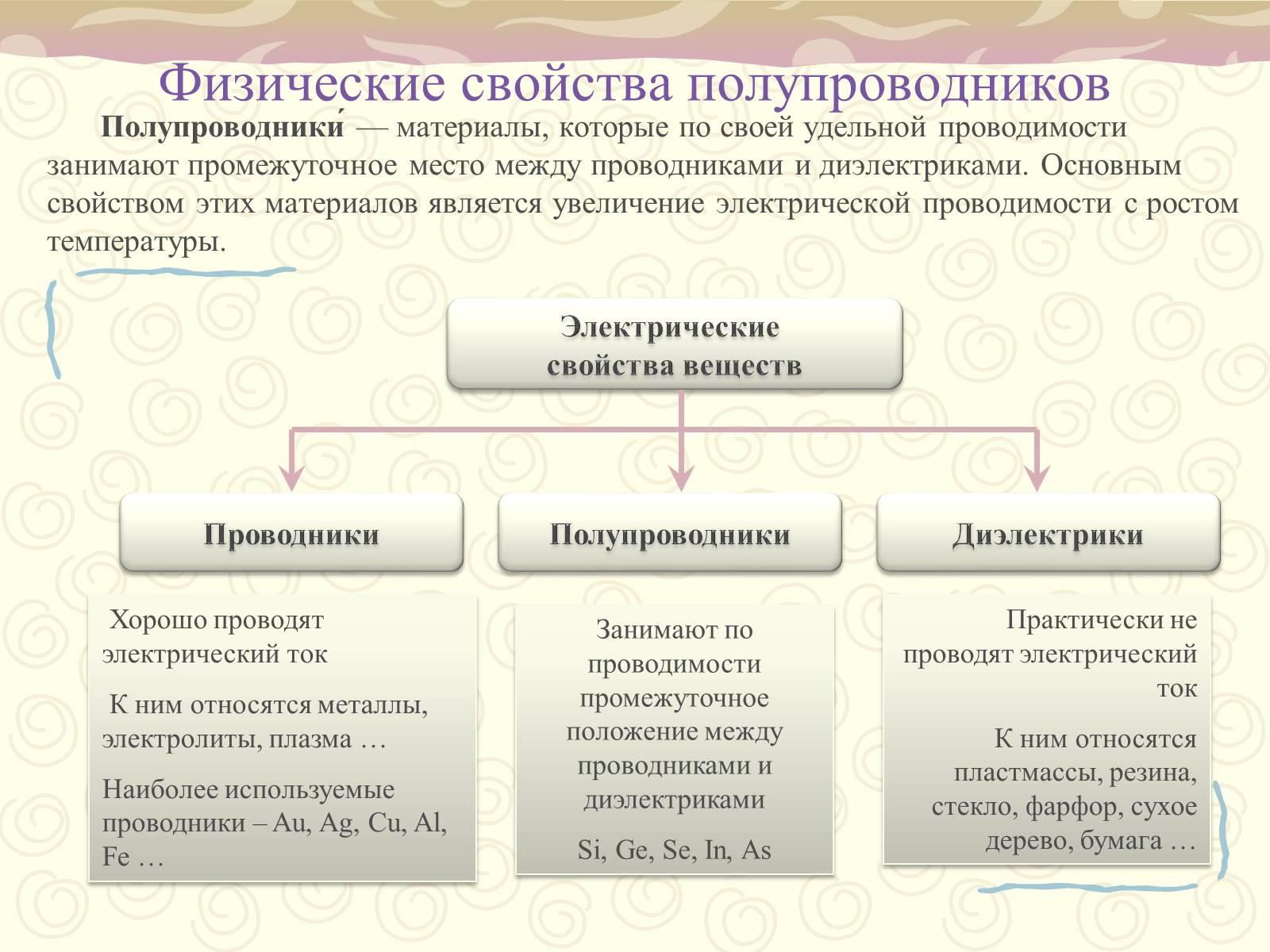 Полупроводниковые материалы: примеры полупроводников