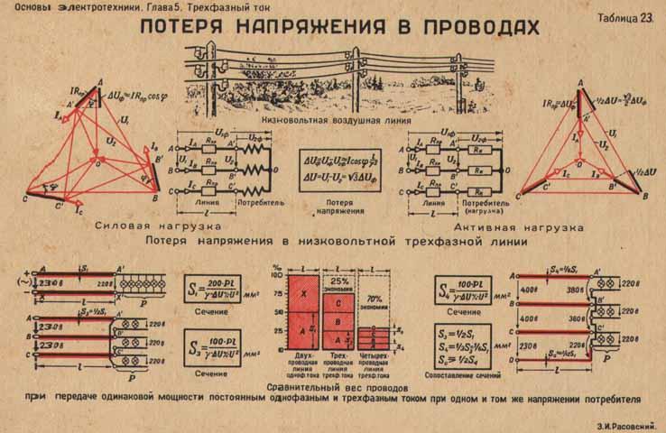 Однофазная и трехфазная электрическая сеть