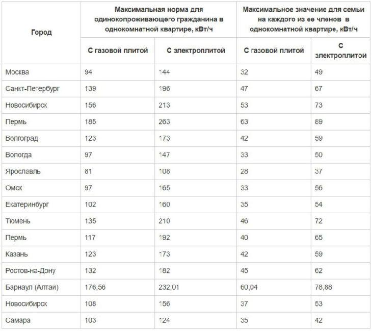 Расчет электроэнергии по нормативу без счетчика в москве 2020
