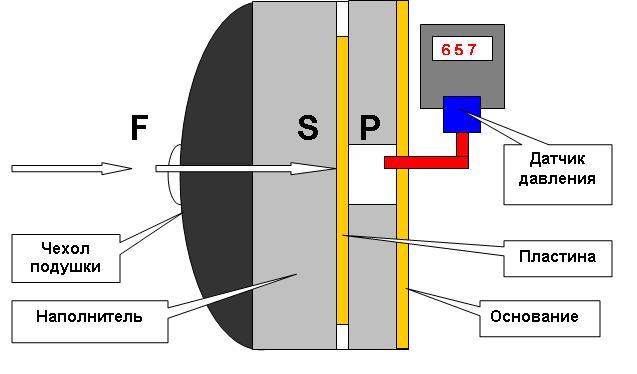 Приборы для измерения силы - динамометр механический, электронный, гидравлический
