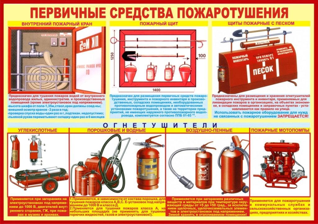 Сп 6.13130.2013 системы противопожарной защиты. электрооборудование. требования пожарной безопасности