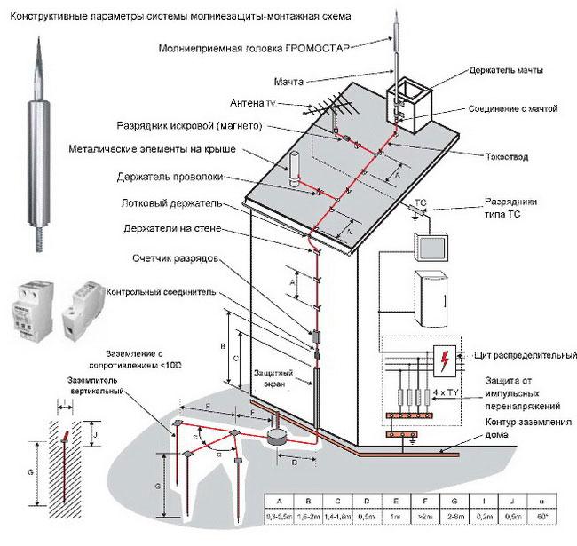 Пуэ: глава 7.1. электроустановки жилых, общественных, административных и бытовых зданий