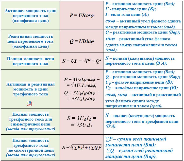 Как рассчитывается мощность переменного тока – формула расчета