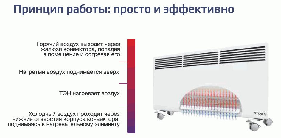 Тепловой конвектор