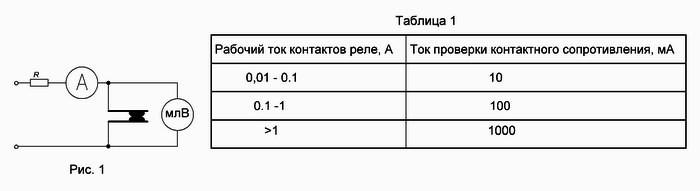 Особенности измерений переходных сопротивлений контактов коммутирующих устройств. микроомметр мико-21