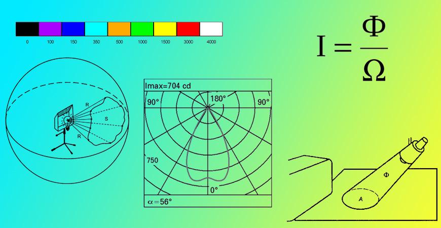 Люмен — единица измерения светового потока
