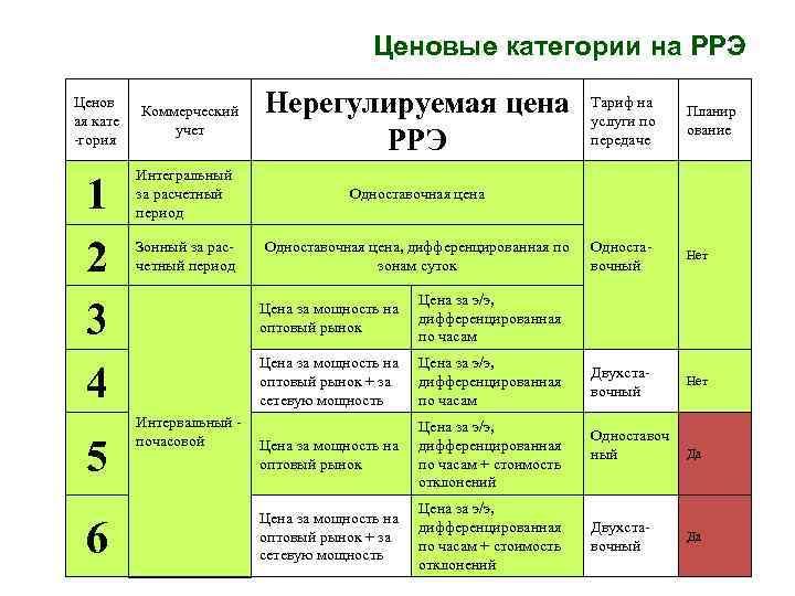Что такое ценовые категории потребителей электроэнергии