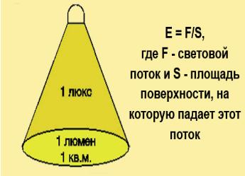 В чем измеряется освещенность помещения?