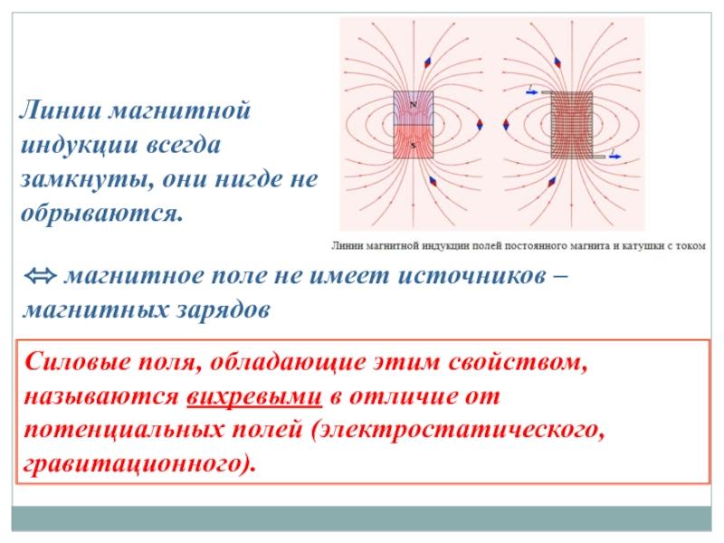 Что такое магнитная индукция