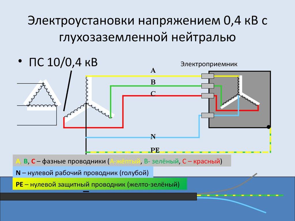 Пуэ-7 п.1.7.100-1.7.103 заземляющие устройства электроустановок напряжением до 1 кв в сетях с глухозаземленной нейтралью
