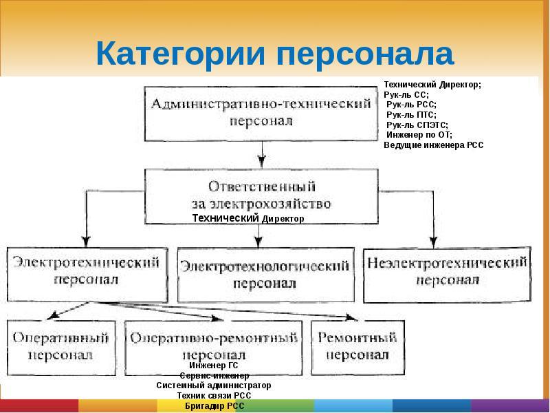 Группы по электробезопасности: таблица допусков персонала