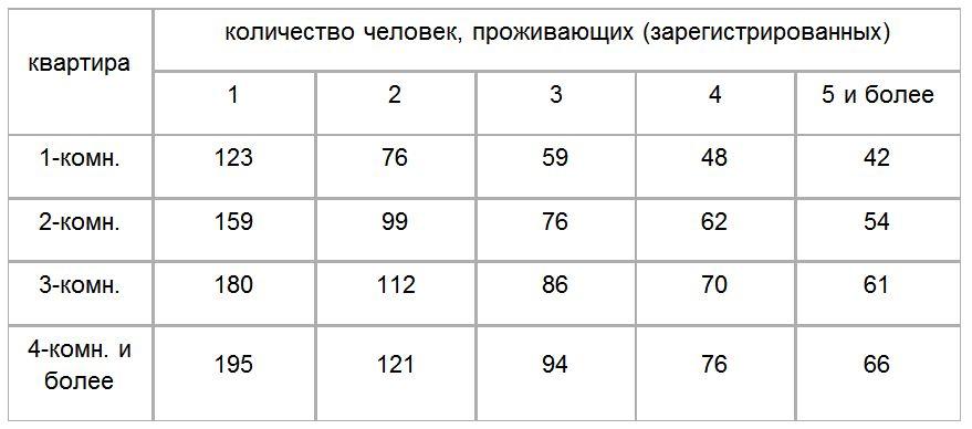 Норматив потребления электроэнергии на человека в московской области, ограничение для физических лиц, социальная норма при наличии счетчика