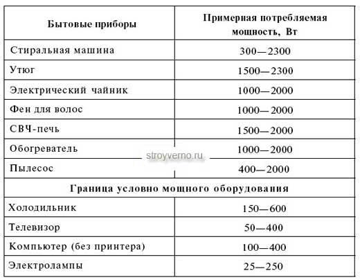 Как рассчитать потребление ватт